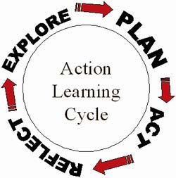 learn how to raise the action